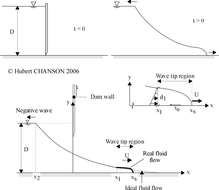 ... dam break wave in a horizontal channel with bed friction ...